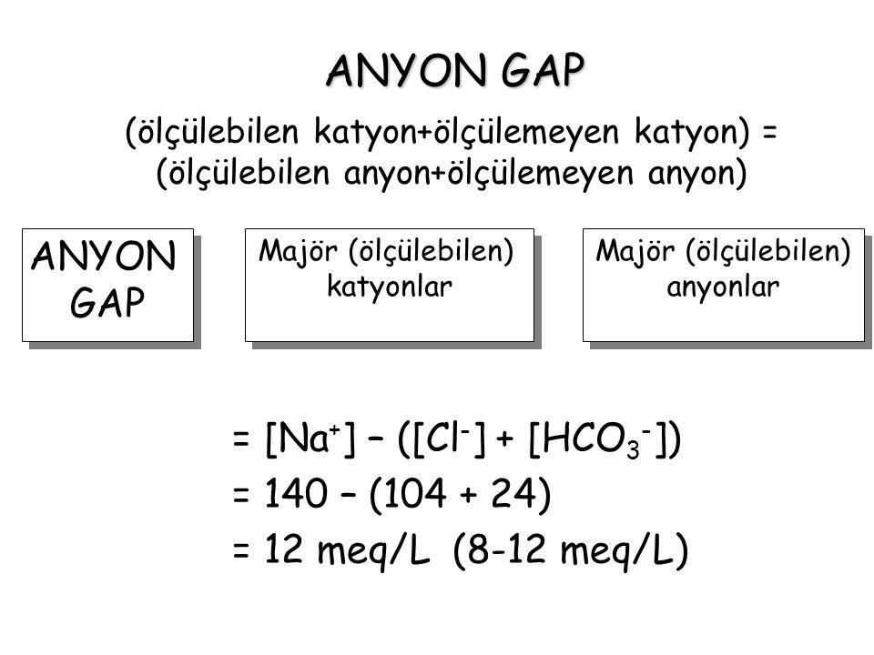 = [Na+] – ([Cl-] + [HCO3-]) = 140 – (104 + 24) = 12 meq/L (8-12 meq/L)